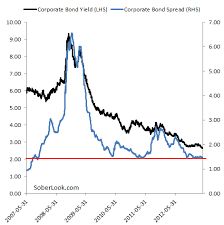 Chart Of The Day Us Corporate Bond Yields Are At A Record