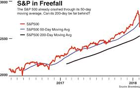 Dow Moving Average Chart Dow Tumbles Nearly 1200 Points As Selloff Turns To Slaughter