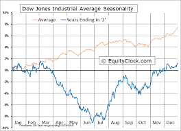 Dow Futures Daily Chart Dow Jones Industrial Average 10 Year Cycle Seasonal Charts