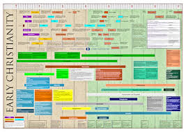 Dr Garrys Charts And Timelines Timeline Of Early Christianity