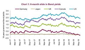 Global Bond Yields Chart Should Investors Trust Equities Or Bonds In 2019 See It