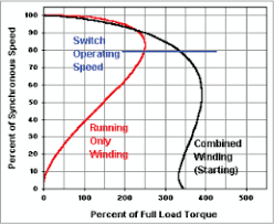 motor basics bluffton motor works capacitor efficiency chart