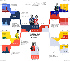 France Charts 2018 How France And Croatia Made It To The World Cup Final In