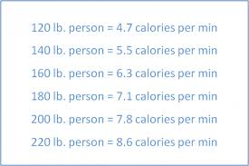 After Dinner Walk For Weight Loss Chart Indian Weight Loss