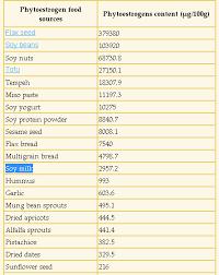 Phytoestrogen Food Sources Phytoestrogen Foods Estrogen
