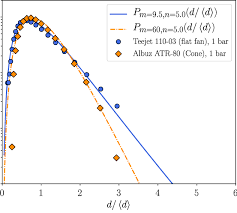 Albuz Nozzle Flow Chart Comparison Of The Droplet Size Distribution Of The Teejet