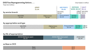 Defense Acquisition Life Cycle Wall Chart Military Funding For Southwest Border Barriers