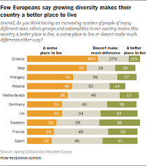 European Opinions Of The Refugee Crisis In 5 Charts Pew