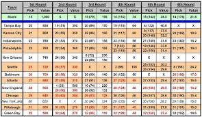 Nfl Trade Chart Nfl Draft Possible Trade Down Partners For The Dolphins