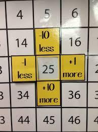 10 More 10 Less Anchor Chart Pin On Matematika