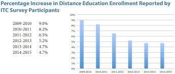 Chart To Show Percentage Increase Bar Chart Showing Percentage Increase In Distance Education