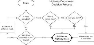 Planning To Plan Flow Chart Highway Planning Flow Chart How To Plan Diagram