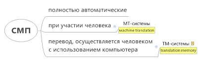 Машинный перевод Реферат Системы машинного перевода mps  Полностью автоматические системы машинного перевода являются скорее несбыточной мечтой чем реальной идей В этой работе мы их рассматривать не будем