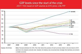 Us Economy Chart Since 2008 A Measure Of Recovery Oecd Observer