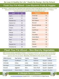 Fyf4good Low Glycemic Fruits And Vegetables Chart