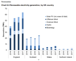 Scotland Produced A Record Amount Of Renewable Energy Last