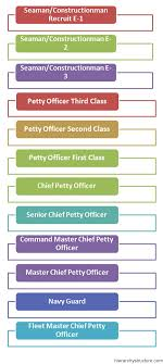 Uk Armed Forces Ranks Chart Ancient Military Hierarchy Military Rank Hierarchy