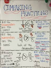 Big Fraction Chart Comparing Fractions Anchor Chart Compare Same Denominator