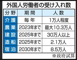 「外国人労働者を受け入れたら日本はどうなる?」の画像検索結果