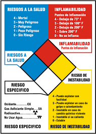 Hazardous Chemical Rating Chart Spanish Nfpa Reference Chart