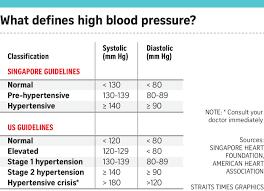 British Heart Foundation Bmi Chart 69 Curious Caffeine And Blood Pressure Chart