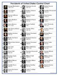Presidents Of The United States Control Chart Only List Of