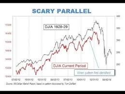 Wall Street Today Chart Historical Reference World Economy Chart Shows