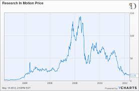 Rims Freefall Stock Drops To Eight Year Low John
