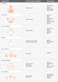 kinds of lighting fixtures.  Kinds Kinds Of Lighting Fixtures Just Arrived Types Light Emitted By Different  Expert And Of Lighting Fixtures I