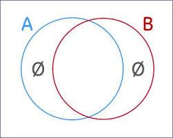 Venn Diagram Empty Set Venn Diagram For A B Mathematics Stack Exchange