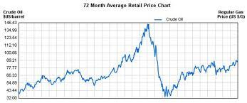 Gas Price Fluctuation Chart Discuss On Reasons Behind Fluctuations In Gas Prices