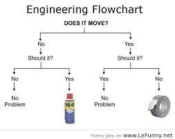 funny engineering quotes (6)   Funny And Amazing Pictures via Relatably.com