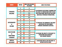Strength Shoe Workout Chart A 16 Week Strength Training Plan For Marathon Runners