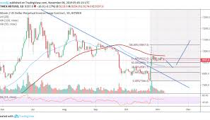 Bitcoin Option Chart Bitcoin Meltdown To 8 500 Is The Only Option To 10 000
