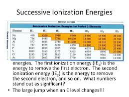 Ionization Energy Chart Lamasa Jasonkellyphoto Co