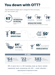 streaming sports stats about fan viewing habits livestream the case study