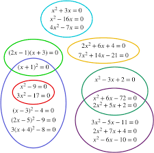 a grouping of the equations into a venn like diagram
