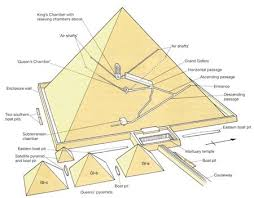 Diagram Of A Pyramid Great Pyramid Lessons Tes Teach