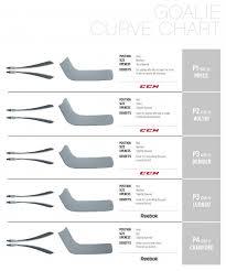 Ccm Blade Chart
