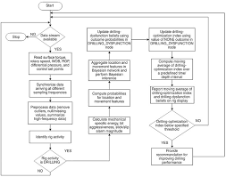 Jpt Probabilistic Drilling Optimization Index Guides