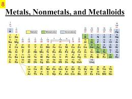 Periodic Table Metals Nonmetals Metalloids