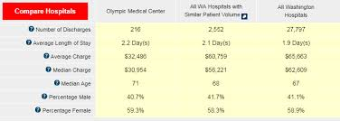 Omc My Chart Hospital Pricing Quality Olympic Medical Center