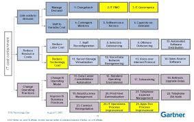 Gartner Org Chart Strategy Digital Business Transformation Program Management