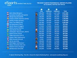 League Of Legends Counters Chart Chart Most Famous Professional Esports Players