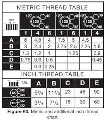 12 Tpi Thread Chart Does Anyone Ever Need To Thread Anything Finer Than 56 Tpi