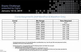 Corral Size Chart 2019 Disney World Marathon Corrals Waivers Course Maps