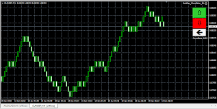 Chart Advisor Advisor To Modify The Chart An Order To Develop The