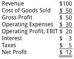 Profit And Los Income Statement Profit And Loss P L Statement Training