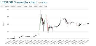 Value Of 1 Litecoin In Usd