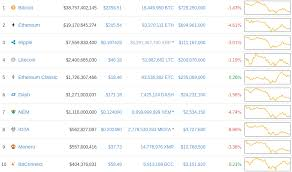 Best Cryptocurrency Charts Twitter 10 Biggest Cryptos